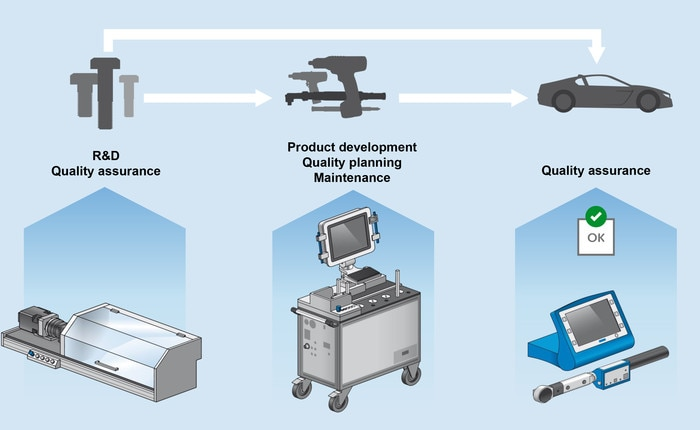 Monitoring of joining processes in manufacturingenhances quality assurance from R&D up to final product.