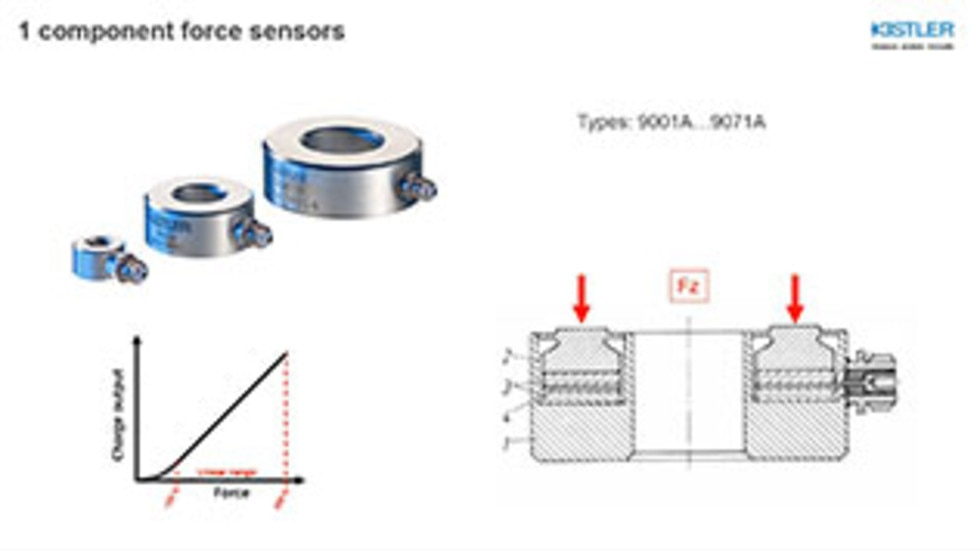 Force: Specifications of Piezoelectric 1-Component Force Sensors