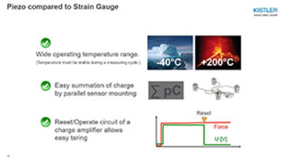 Force: Piezo vs. Strain Gauge