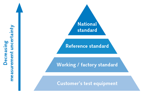 Reference standards for accredited calibration laboratories