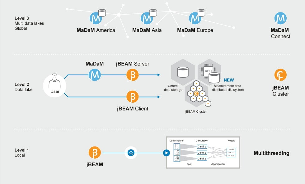 Users can perform fast searches and global data analyses with MaDaM Connect – made possible by enhanced data connectivity across different data lakes.