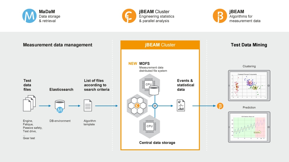 A jBEAM Cluster uses multiple instances (nodes) of jBEAM to further enhance the processing speed for huge amounts of test data.