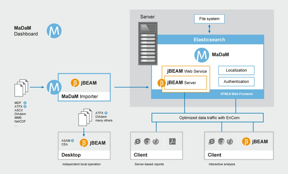 Test data management workflow and components